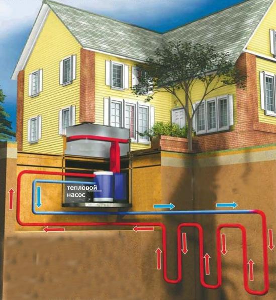 Отопление дома - в какие системы отопления стоит инвестировать? бытовые отопительные установки