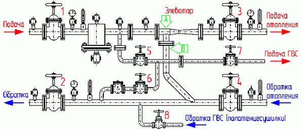 Элеваторы отопления и задвижки транспортерами погрузка