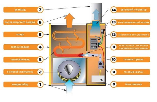 Газовый конвектор на баллонном газе расход газа