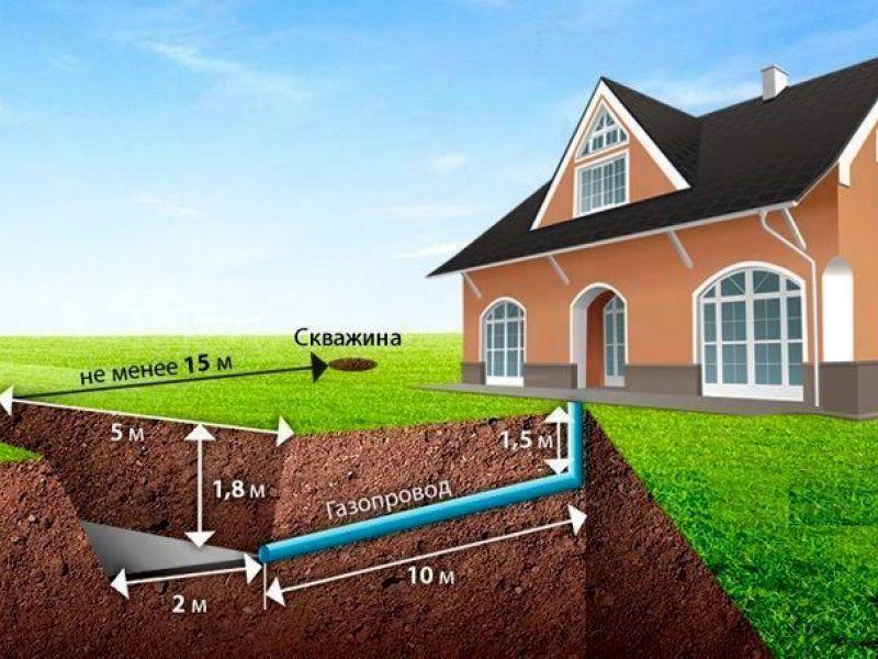 проект газа на дом