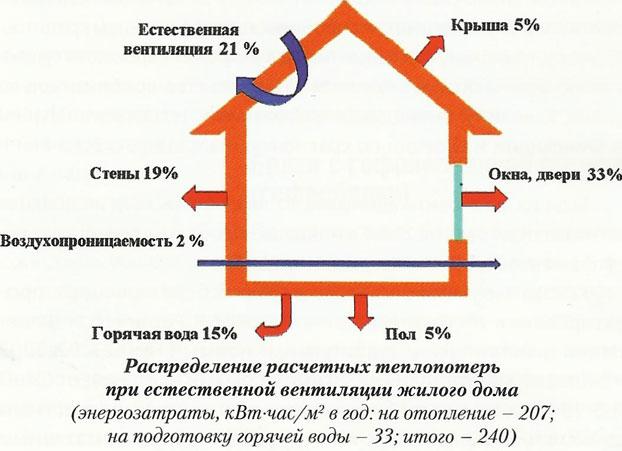 Расчет тепловой нагрузки на отопление, расчет теплопотерь дома