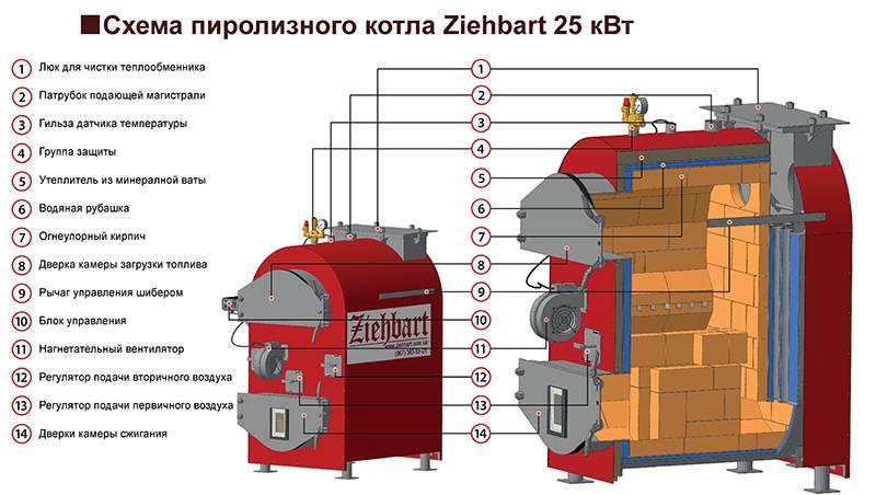 Зачем нужна футеровка топки в котлах Суворов и Суворов-М