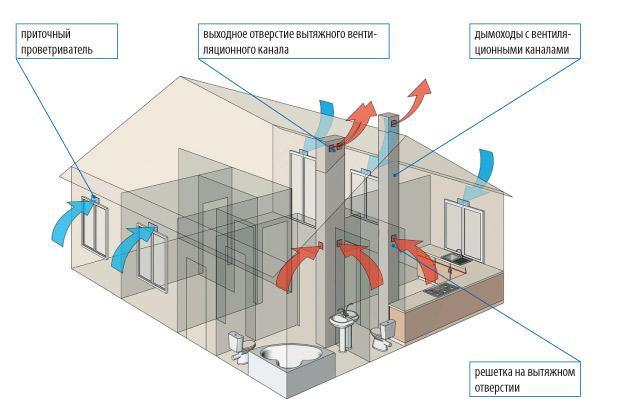 Вентиляция в квартире. Система вентиляции для квартиры