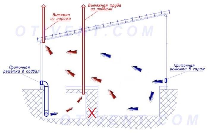 Правильное устройство вентиляции гаража приточная вытяжная или естественная