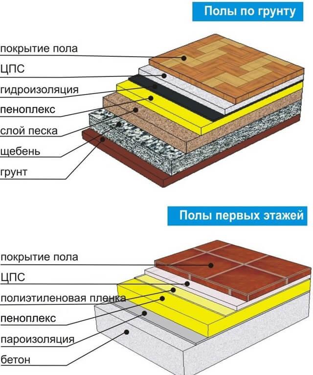 Бетон на пеноплекс метод укладки бетонной смеси