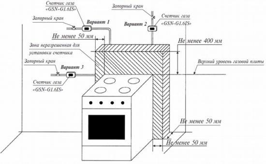 Установка газовых плит уфа