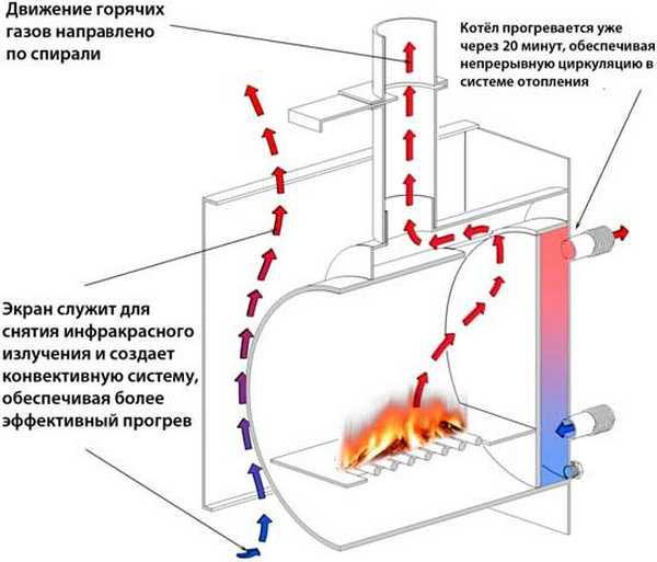 Печка для бани жара