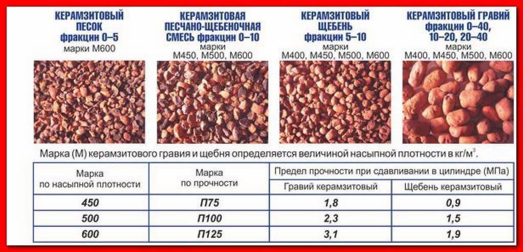керамзит вес 1 м3