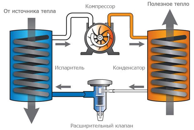 Тепловые насосы преимущества использования, принцип действия, отзывы пользователей